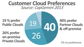 Cap Gemini's research that hilights customer preferences of cloud types.