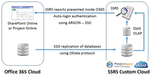 ssrs-custom-cloud