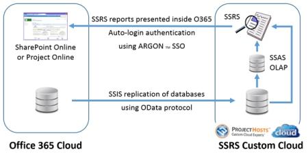 ssrs-custom-cloud