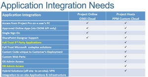 Application_Integration_Needs
