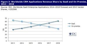 CRM-market-forecast