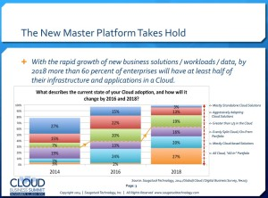 SaaS - Cloud Adoption By Enterprises