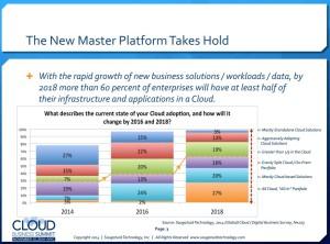 SaaS - Cloud Adoption By Enterprises